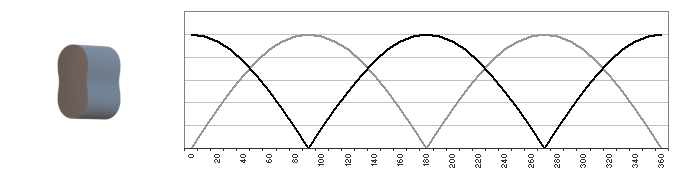 Pulsation curve on a two-wing rotary lobe pump