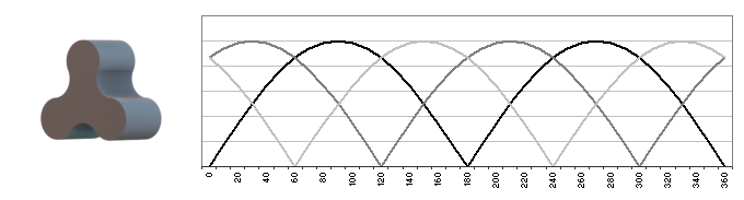 Pulsation curve on a three-wing rotary lobe pump
